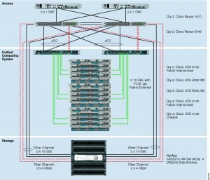 cisco flexpod topology