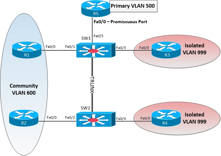 private vlans explained
