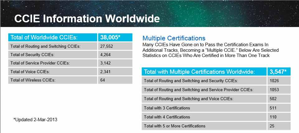 Ccie certification cost in bangalore dating 9