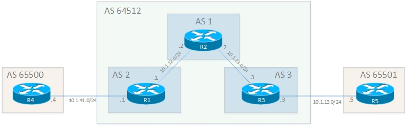 BGP Confederation vs Route Reflector - Rogers CCIE Blog