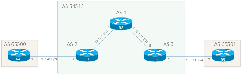 bgp route reflector topology