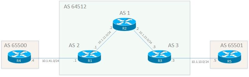 BGP Confederation vs Route Reflector - Rogers CCIE Blog