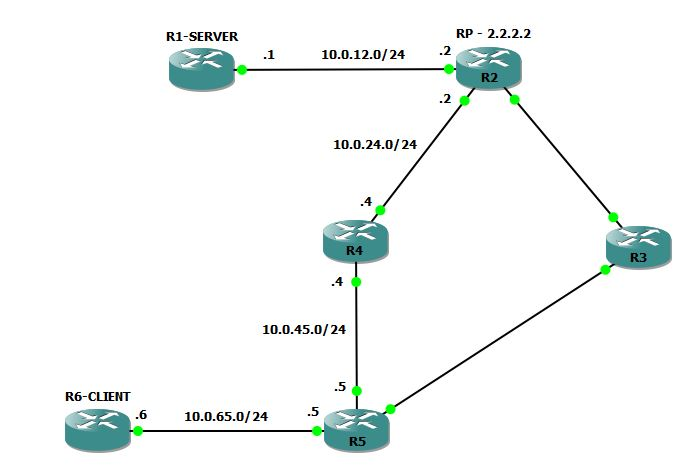multicast auto rp topology rogers ccie blog