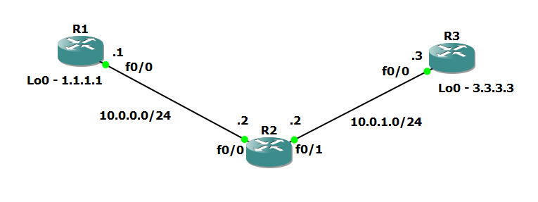 cisco mpls tutorial ip addressing