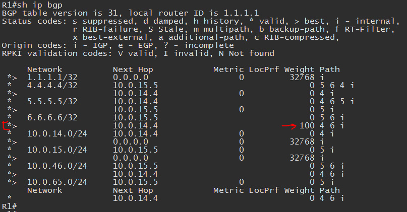 bgp weight using route-map and access-list