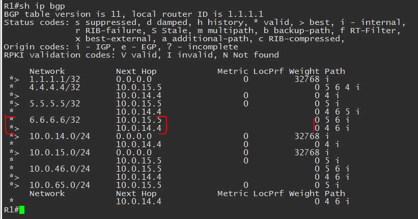 sh ip bgp weight
