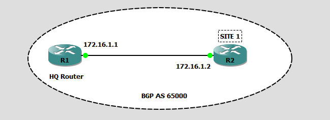 bgp listen range topology rogers ccie blog