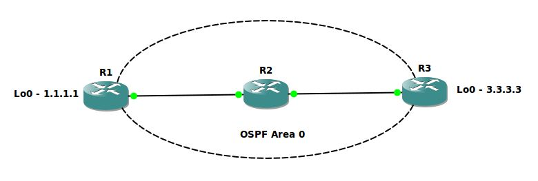 debug ip routing topology rogers ccie blog