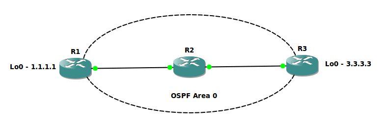debug ip routing topology rogers ccie blog