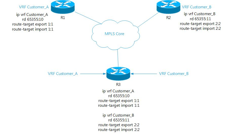 Route Distinguisher Vs Route Target Mpls Tutorial