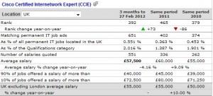 ccie salary permanent