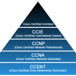 ccna certification requirements certifications triangle from ccent to ccar