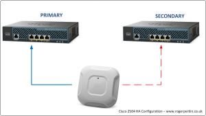 cisco-wlc-2504-high-availability-configuration-topology