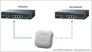 cisco-wlc-2504-high-availability-configuration-topology