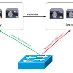 cisco ise small network distributed deployment