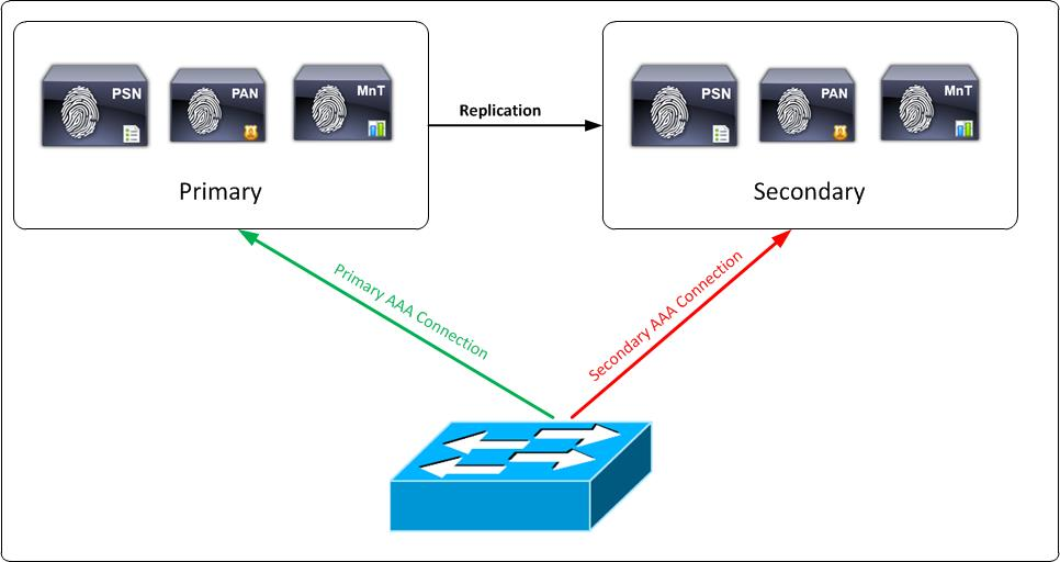 Cisco Identity Services Engine Cisco