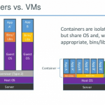 what are containers vs vms