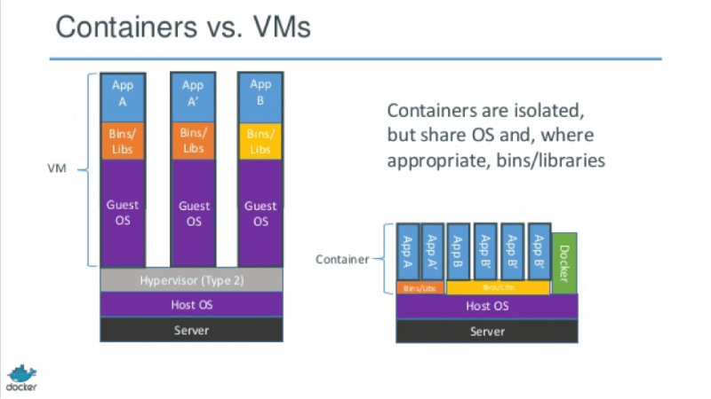 What are Containers? Docker Cloud AWS etc • Network