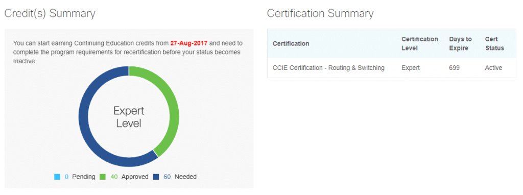 CCIE Recertification Continuing Education Program - First 40