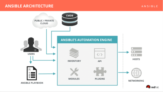ansible architecture diagram