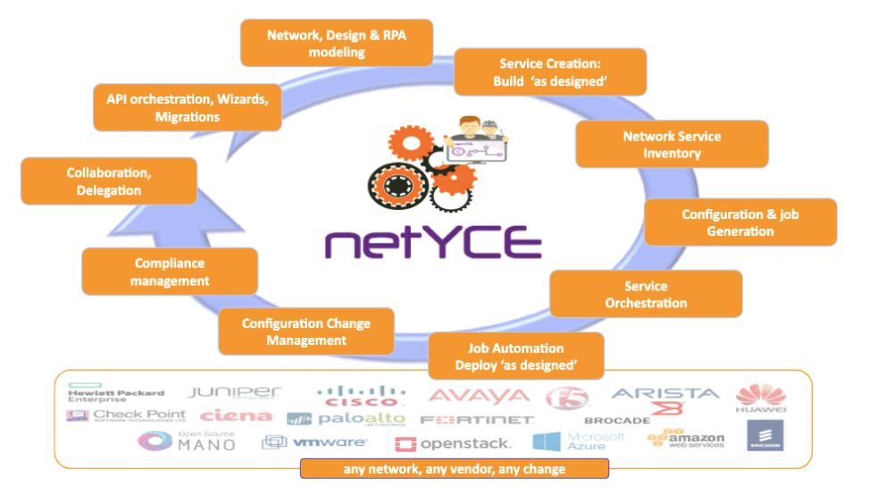 netyce lifecycle