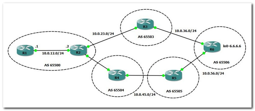 bgp local preference topology