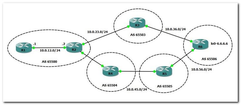 bgp local preference topology